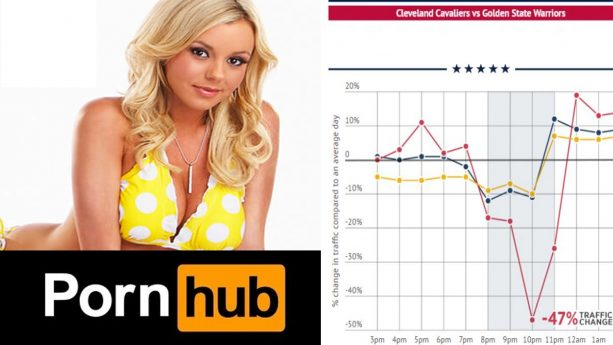 Pornhub Releases Porn Traffic Stats From NBA Finals; Cleveland Went Hard